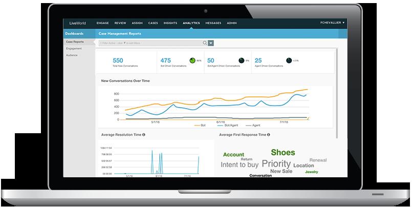 LiveWorld customer servie platform analytics