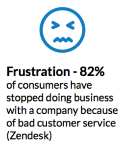82% of consumers have stopped doing business due to poor customer service