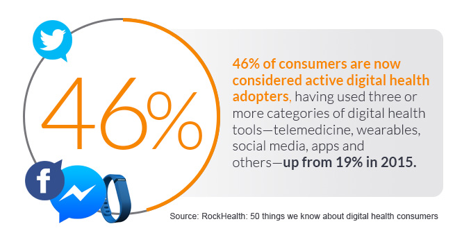46% of consumers are now digital health adopters