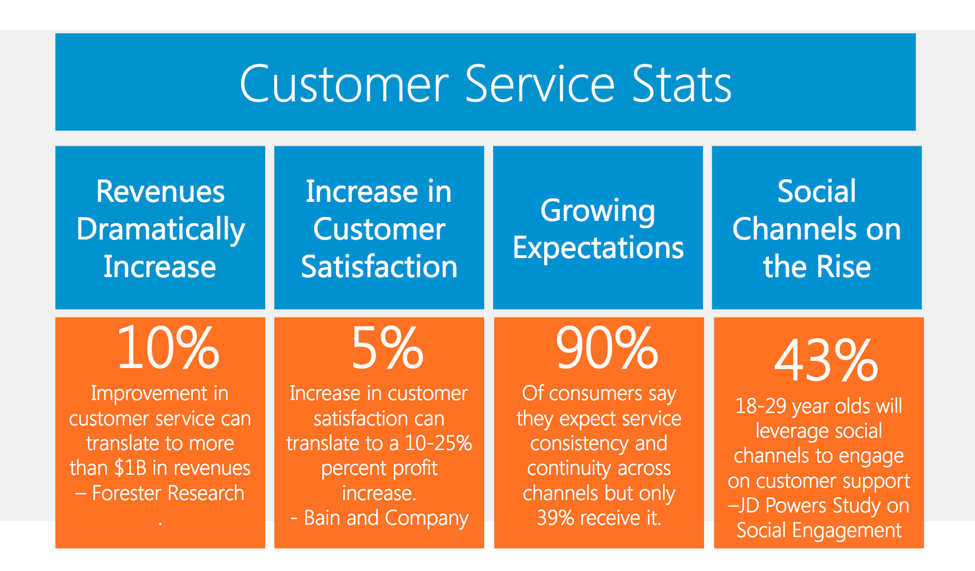 Customer service stats - LIveWorld