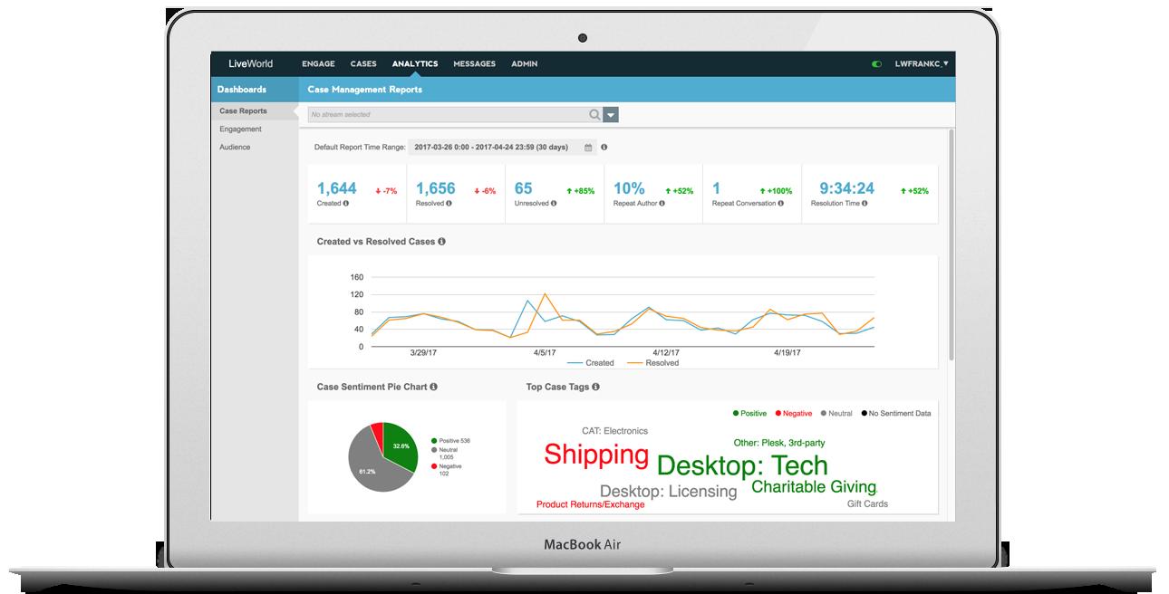 LiveWorld customer service software analytics