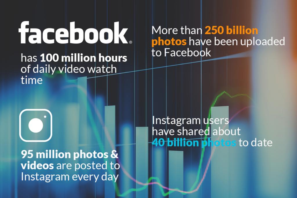 social media comments facebook instagram stats LiveWorld