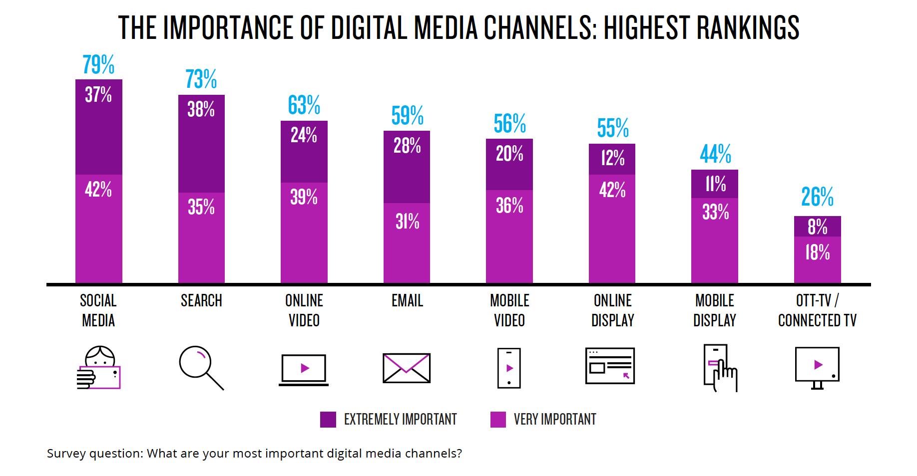 importance of digital media channels