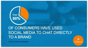 60% of consumers chat with a brand