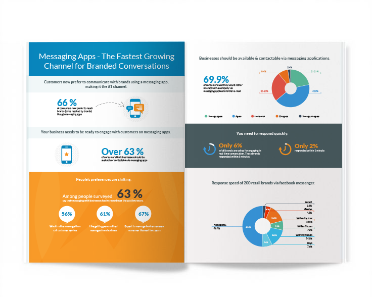 Messaging Apps infographic - LiveWorld