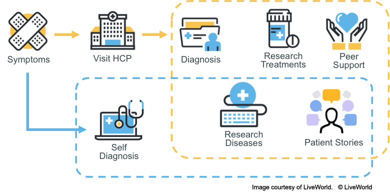 The Patient's Digital Research Journey