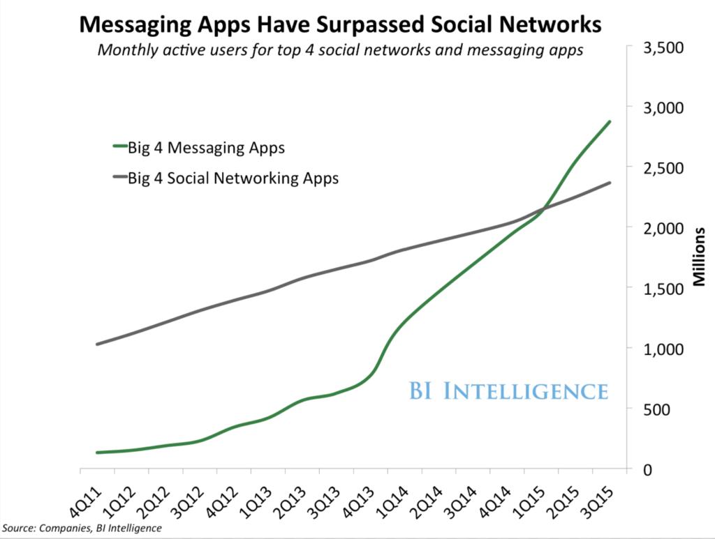 Messaging Apps have surpassed social networks - LiveWorld