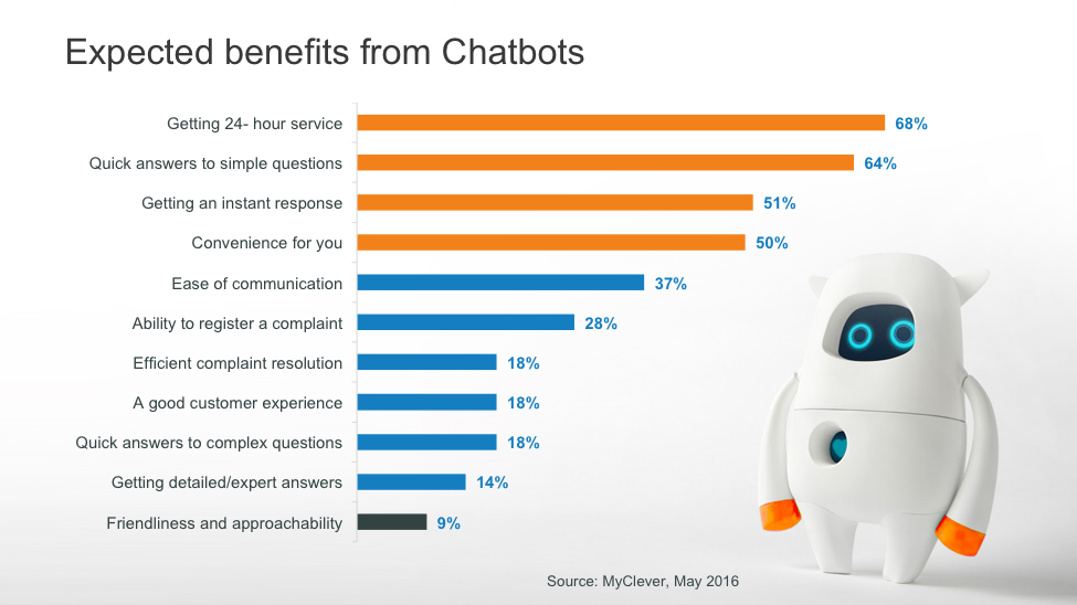 Expected Benefits of Chatbots - LiveWorld