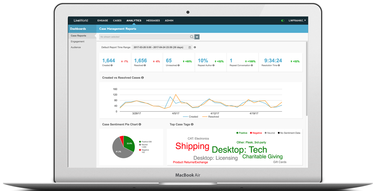 LiveWorld customer service software analytics